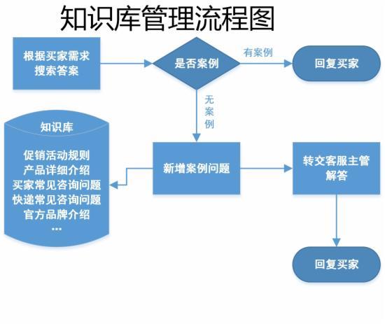客服部门的工作流程图,不全怪我咯 - 第17张  | vicken电商运营