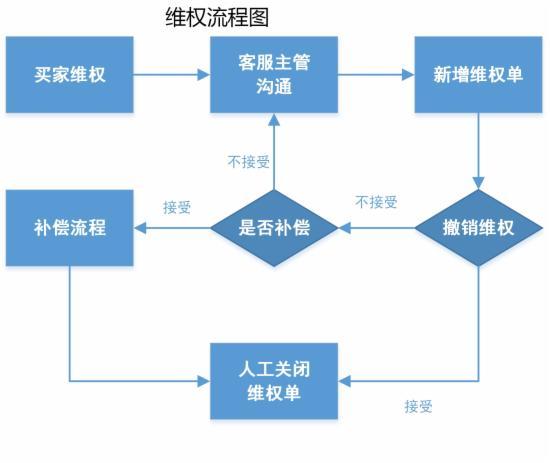 客服部门的工作流程图,不全怪我咯 - 第15张  | vicken电商运营