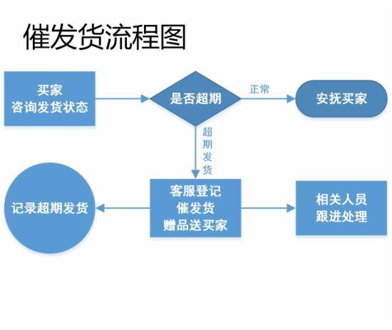 客服部门的工作流程图,不全怪我咯 - 第2张  | vicken电商运营