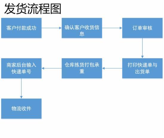 客服部门的工作流程图,不全怪我咯 - 第7张  | vicken电商运营