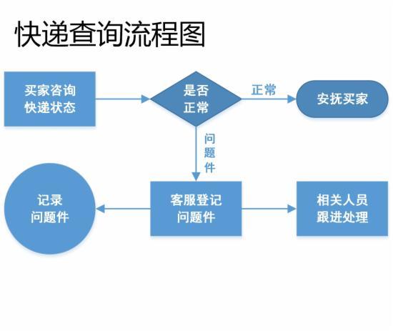 客服部门的工作流程图,不全怪我咯 - 第10张  | vicken电商运营