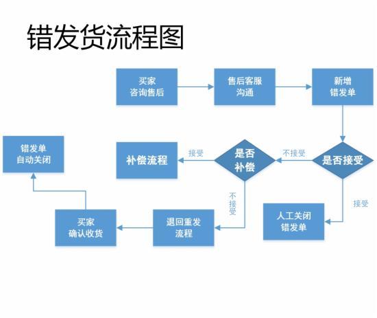 客服部门的工作流程图,不全怪我咯 - 第3张  | vicken电商运营