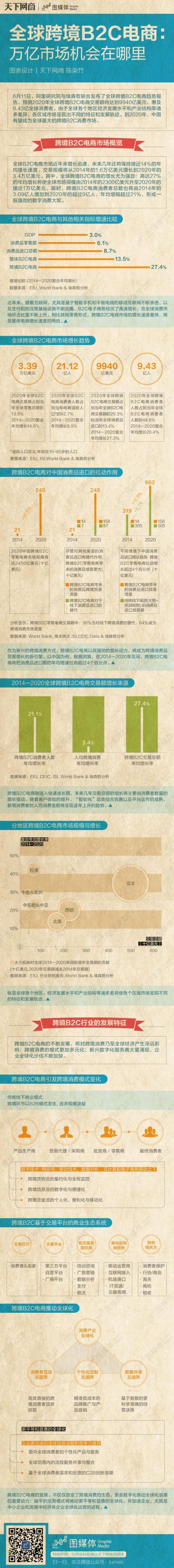 全球跨境电商势头凶猛,下个主角或是中国 - 第1张  | vicken电商运营