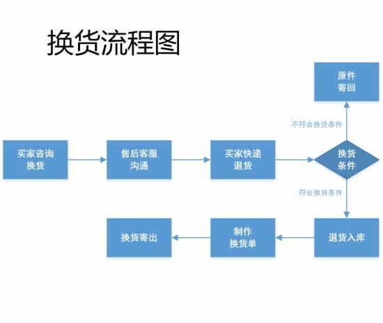 客服部门的工作流程图,不全怪我咯 - 第9张  | vicken电商运营