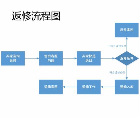客服部门的工作流程图,不全怪我咯 - 第8张  | vicken电商运营