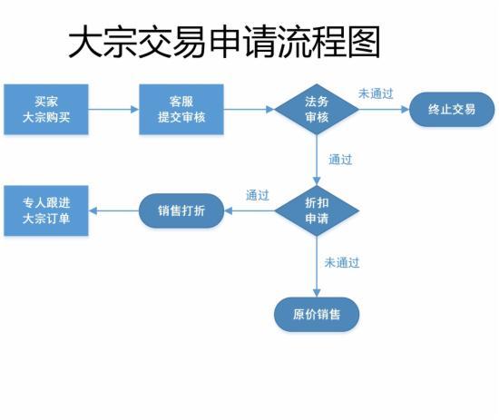 客服部门的工作流程图,不全怪我咯 - 第4张  | vicken电商运营