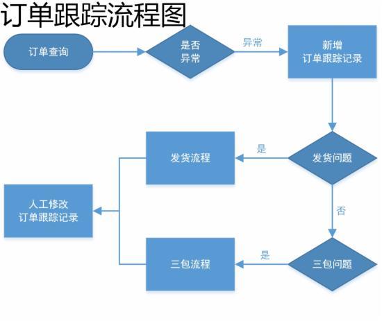 客服部门的工作流程图,不全怪我咯 - 第5张  | vicken电商运营