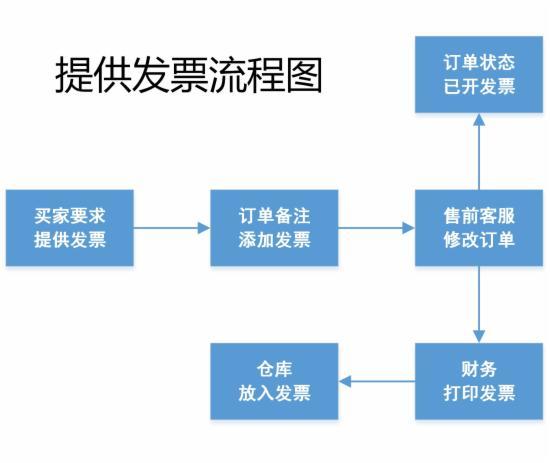 客服部门的工作流程图,不全怪我咯 - 第12张  | vicken电商运营