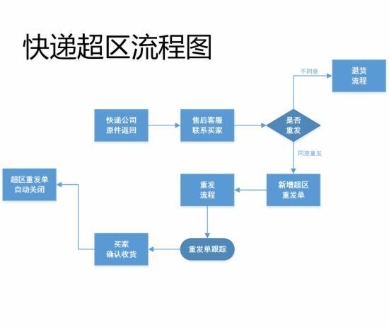 客服部门的工作流程图,不全怪我咯 - 第11张  | vicken电商运营