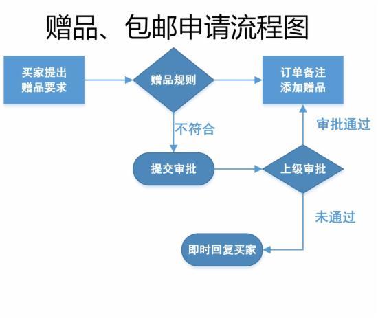 客服部门的工作流程图,不全怪我咯 - 第16张  | vicken电商运营