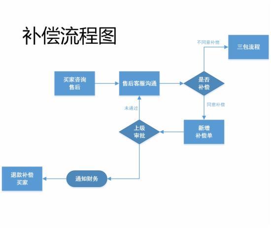客服部门的工作流程图,不全怪我咯 - 第1张  | vicken电商运营