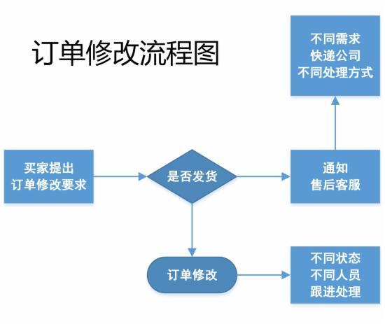 客服部门的工作流程图,不全怪我咯 - 第6张  | vicken电商运营