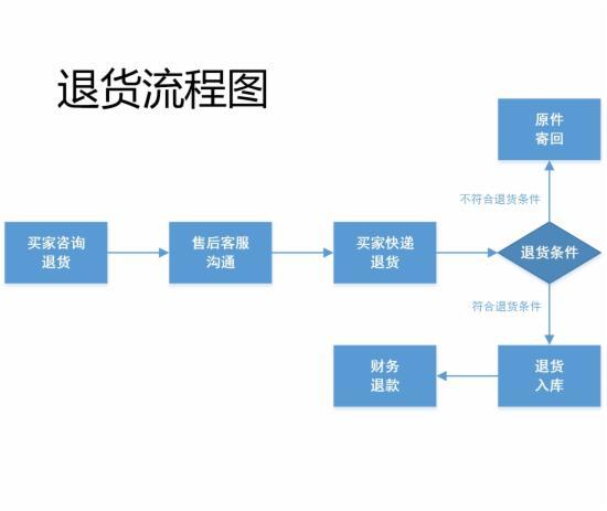客服部门的工作流程图,不全怪我咯 - 第14张  | vicken电商运营